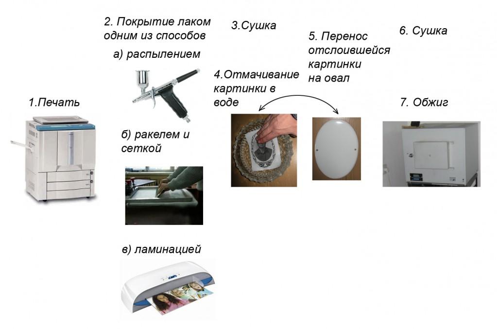 Технология изготовления фотоплитки